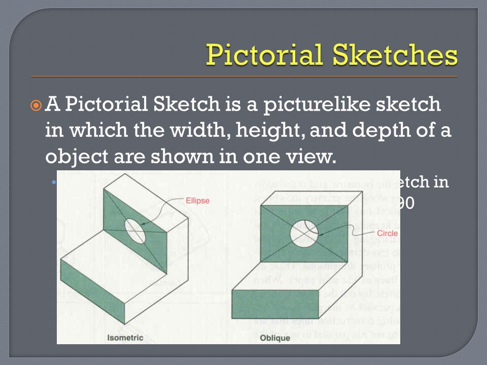 A Pictorial Sketch is a picturelike sketch in which the width, height, and depth of a object are shown in one view. An oblique sketch is a type of p