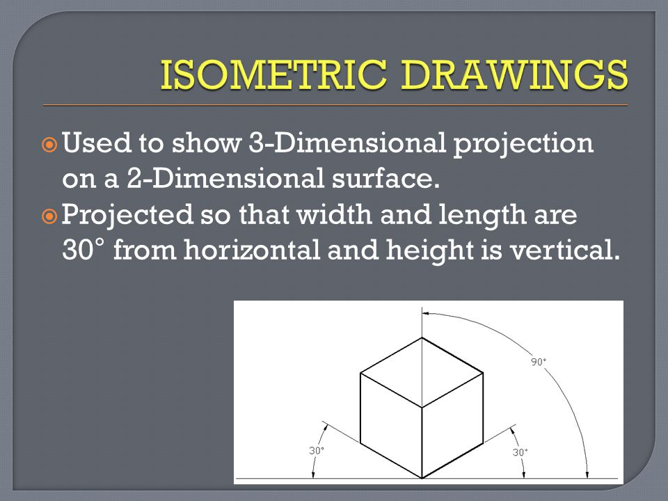  Used to show 3-Dimensional projection on a 2-Dimensional surface.  Projected so that width and length are 30° from horizontal and height is vertica