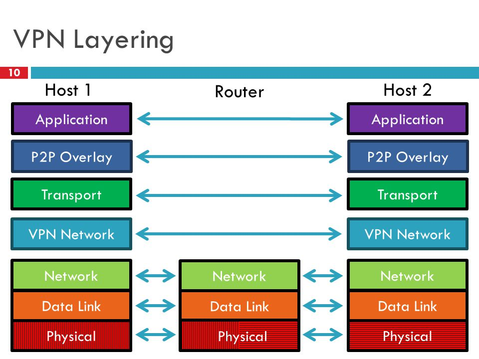 VPN Layering 10 Application Transport Network Data Link Physical Network Data Link Application Transport Network Data Link Physical Host 1 Router Host 2 Physical VPN Network P2P Overlay