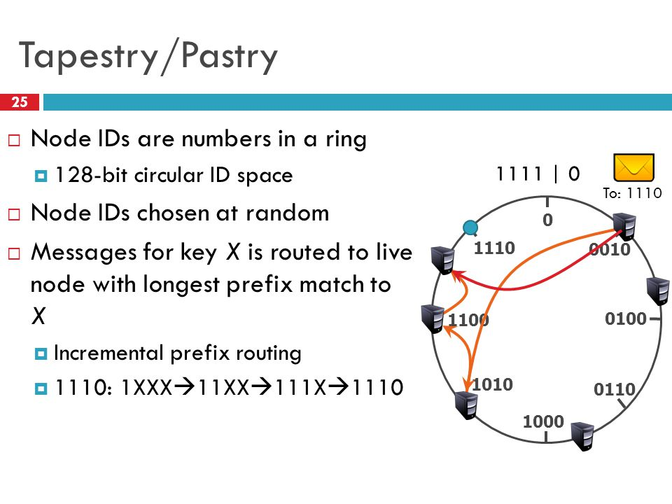 Tapestry/Pastry 25  Node IDs are numbers in a ring  128-bit circular ID space  Node IDs chosen at random  Messages for key X is routed to live node with longest prefix match to X  Incremental prefix routing  1110: 1XXX  11XX  111X  1110 0 1000 0100 0010 1110 1100 1010 0110 1111 | 0 To: 1110