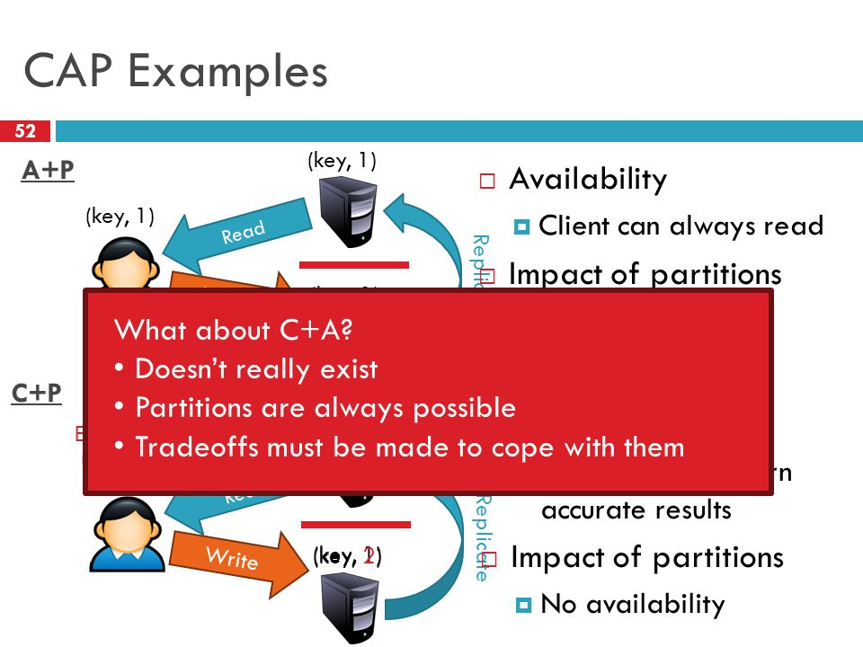CAP Examples 52 Write (key, 1) Replicate (key, 2) Read  Availability  Client can always read  Impact of partitions  Not consistent (key, 1) Write (key, 1) Replicate (key, 2) Read  Consistency  Reads always return accurate results  Impact of partitions  No availability Error: Service Unavailable A+P C+P What about C+A.