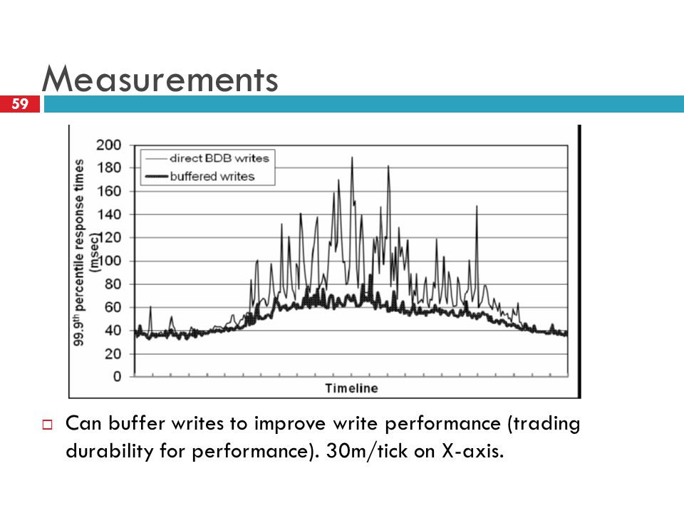 Measurements  Can buffer writes to improve write performance (trading durability for performance).