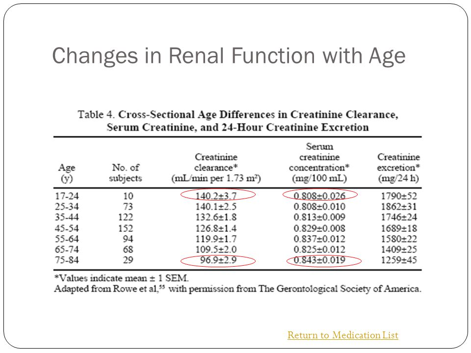 Changes in Renal Function with Age Return to Medication List