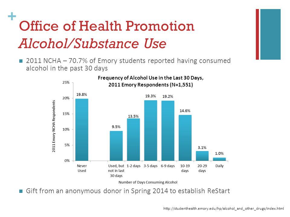 + 2011 NCHA – 70.7% of Emory students reported having consumed alcohol in the past 30 days Gift from an anonymous donor in Spring 2014 to establish ReStart Office of Health Promotion Alcohol/Substance Use Frequency of Alcohol Use in the Last 30 Days, 2011 Emory Respondents (N=1,551) http://studenthealth.emory.edu/hp/alcohol_and_other_drugs/index.html