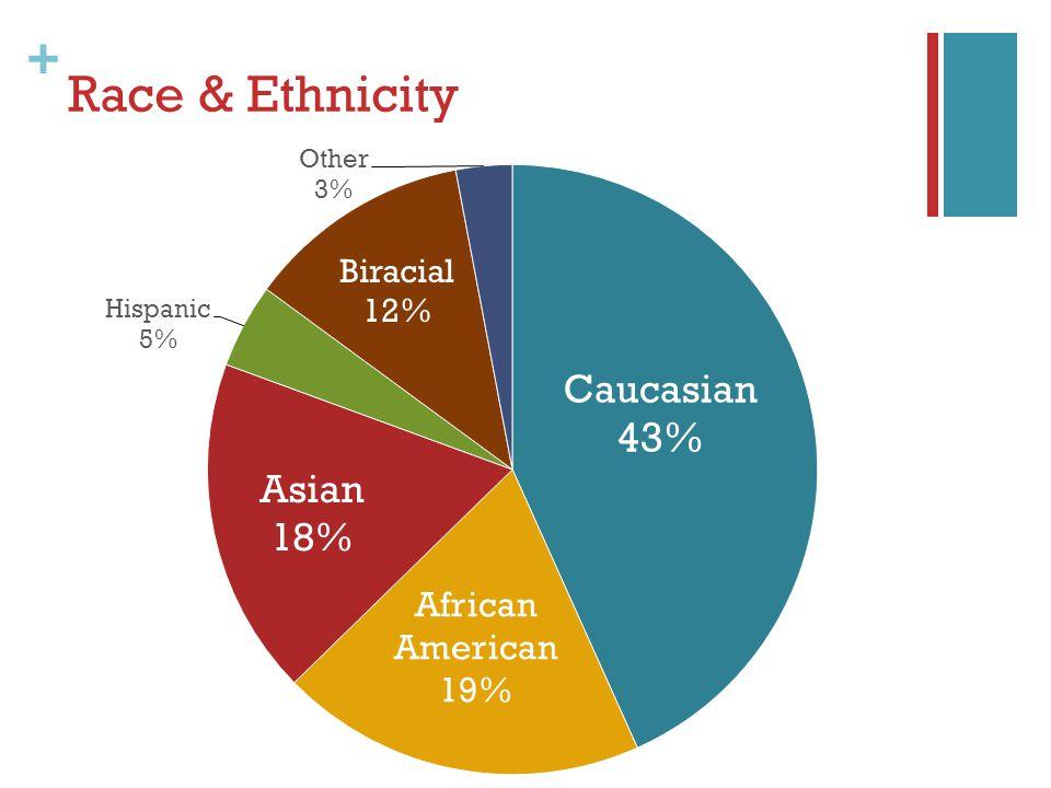 + Race & Ethnicity
