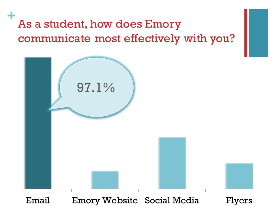 + As a student, how does Emory communicate most effectively with you 97.1%