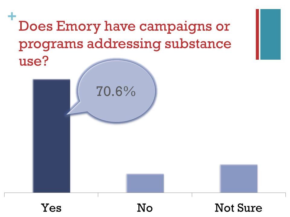 + Does Emory have campaigns or programs addressing substance use 70.6%