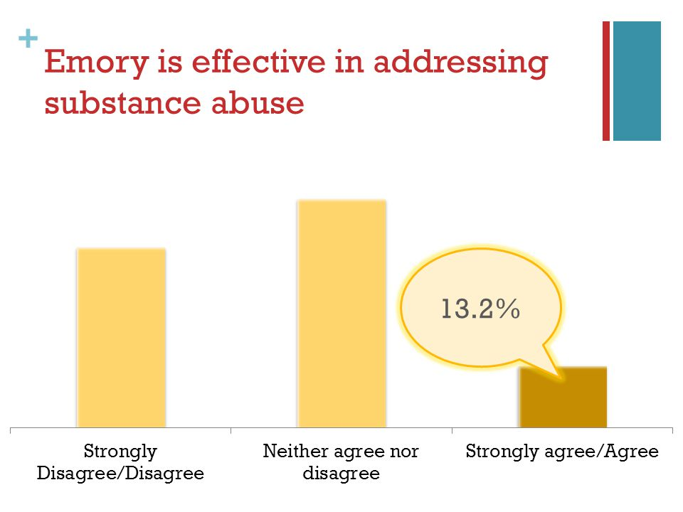 + Emory is effective in addressing substance abuse 13.2%