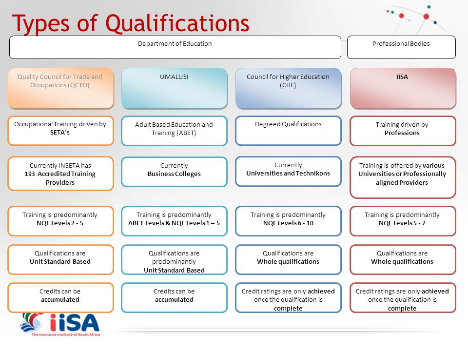 Types of Qualifications Quality Council for Trade and Occupations (QCTO) Department of Education Occupational Training driven by SETA's Currently INSE