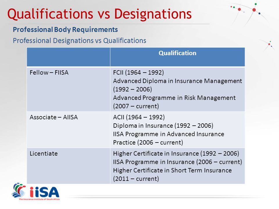 Qualifications vs Designations Professional Body Requirements Professional Designations vs Qualifications Qualification Fellow – FIISAFCII (1964 – 1992) Advanced Diploma in Insurance Management (1992 – 2006) Advanced Programme in Risk Management (2007 – current) Associate – AIISAACII (1964 – 1992) Diploma in Insurance (1992 – 2006) IISA Programme in Advanced Insurance Practice (2006 – current) LicentiateHigher Certificate in Insurance (1992 – 2006) IISA Programme in Insurance (2006 – current) Higher Certificate in Short Term Insurance (2011 – current)