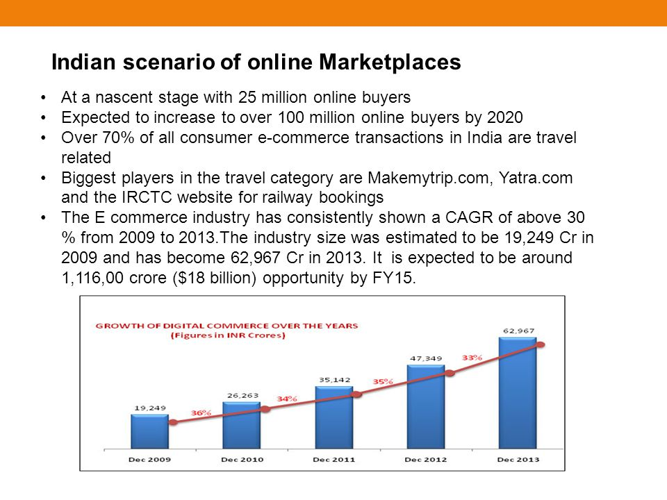 Indian scenario of online Marketplaces At a nascent stage with 25 million online buyers Expected to increase to over 100 million online buyers by 2020 Over 70% of all consumer e-commerce transactions in India are travel related Biggest players in the travel category are Makemytrip.com, Yatra.com and the IRCTC website for railway bookings The E commerce industry has consistently shown a CAGR of above 30 % from 2009 to 2013.The industry size was estimated to be 19,249 Cr in 2009 and has become 62,967 Cr in 2013.