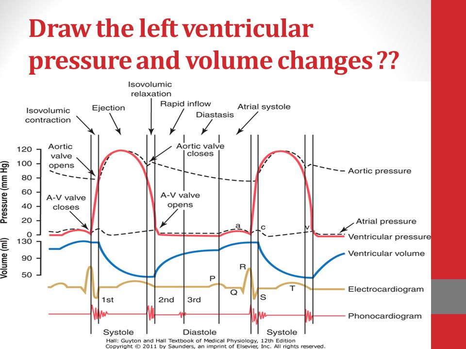 Draw the left ventricular pressure and volume changes ??