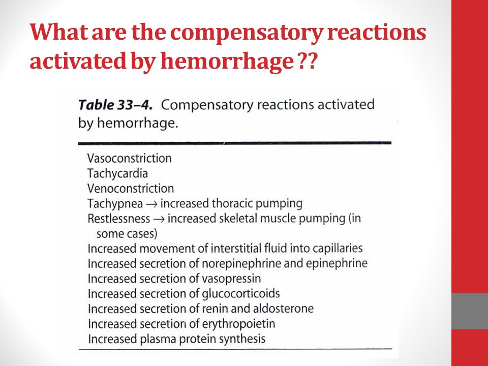 What are the compensatory reactions activated by hemorrhage ??