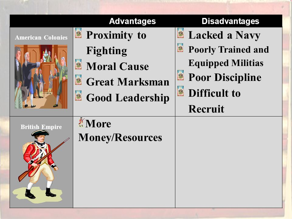 American Colonies Proximity to Fighting Moral Cause Great Marksman Good Leadership Lacked a Navy Poorly Trained and Equipped Militias Poor Discipline Difficult to Recruit British Empire More Money/Resources Advantages Disadvantages