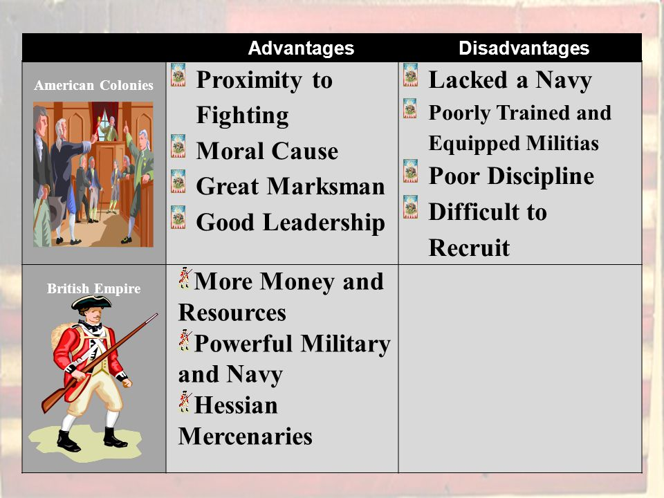 American Colonies Proximity to Fighting Moral Cause Great Marksman Good Leadership Lacked a Navy Poorly Trained and Equipped Militias Poor Discipline Difficult to Recruit British Empire More Money and Resources Powerful Military and Navy Hessian Mercenaries Advantages Disadvantages
