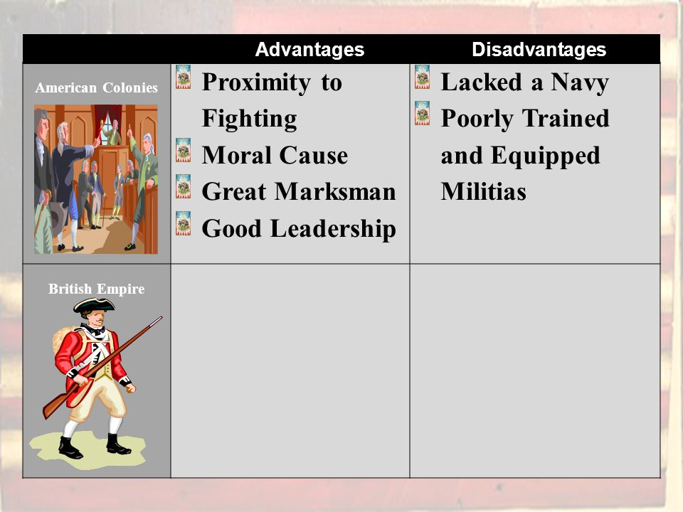 American Colonies Proximity to Fighting Moral Cause Great Marksman Good Leadership Lacked a Navy Poorly Trained and Equipped Militias British Empire Advantages Disadvantages