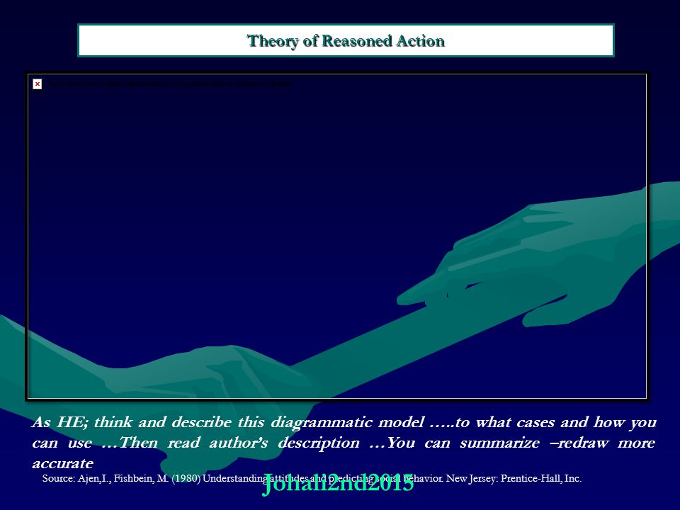 Theory of Reasoned Action Source: Ajen,I., Fishbein, M.