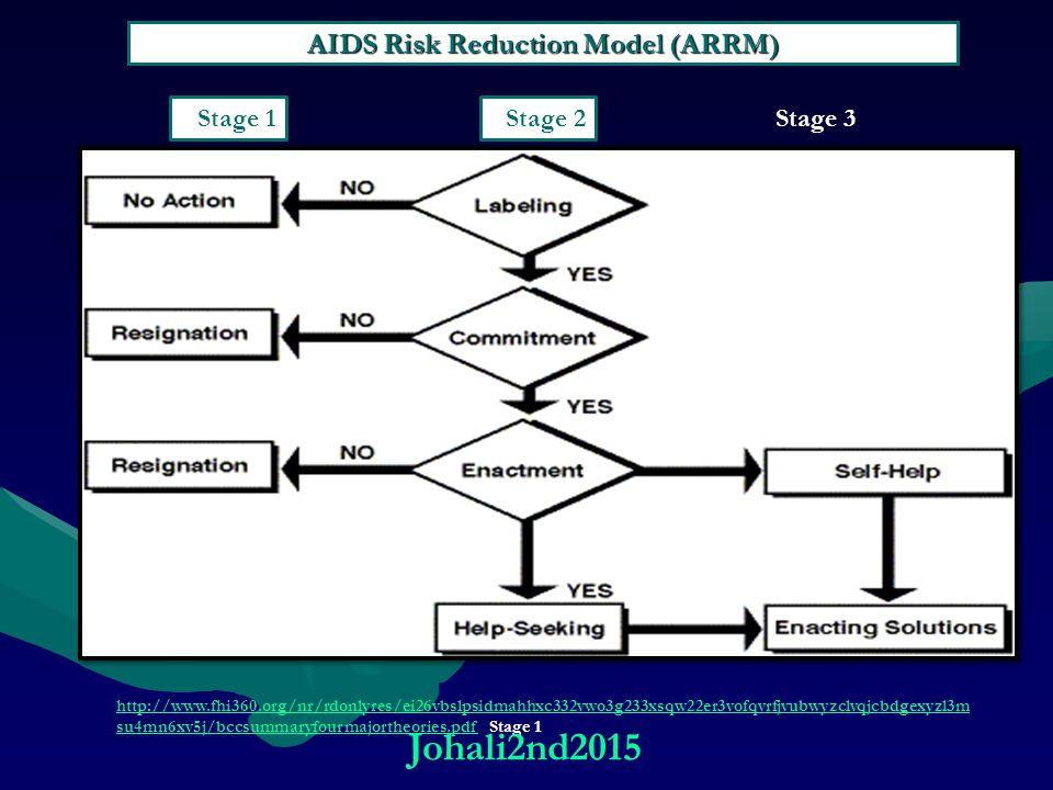 AIDS Risk Reduction Model (ARRM) http://www.fhi360.org/nr/rdonlyres/ei26vbslpsidmahhxc332vwo3g233xsqw22er3vofqvrfjvubwyzclvqjcbdgexyzl3m su4mn6xv5j/bccsummaryfourmajortheories.pdfhttp://www.fhi360.org/nr/rdonlyres/ei26vbslpsidmahhxc332vwo3g233xsqw22er3vofqvrfjvubwyzclvqjcbdgexyzl3m su4mn6xv5j/bccsummaryfourmajortheories.pdf Stage 1 Stage 1 Stage 2 Stage 3 Johali2nd2015