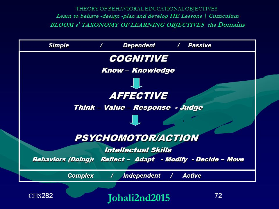 THEORY OF BEHAVIORAL EDUCATIONAL OBJECTIVES Learn to behave -design -plan and develop HE Lessons \ Curriculum BLOOM s ' TAXONOMY OF LEARNING OBJECTIVE