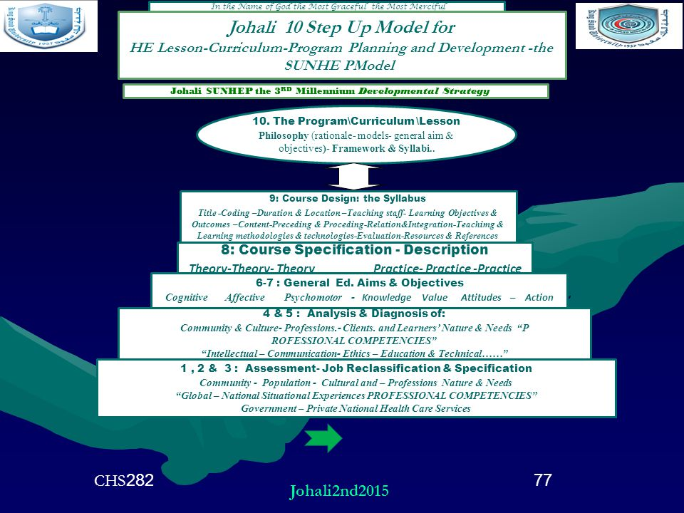 2. In the Name of God the Most Graceful the Most Merciful 10. The Program\Curriculum \Lesson Philosophy (rationale- models- general aim & objectives)-