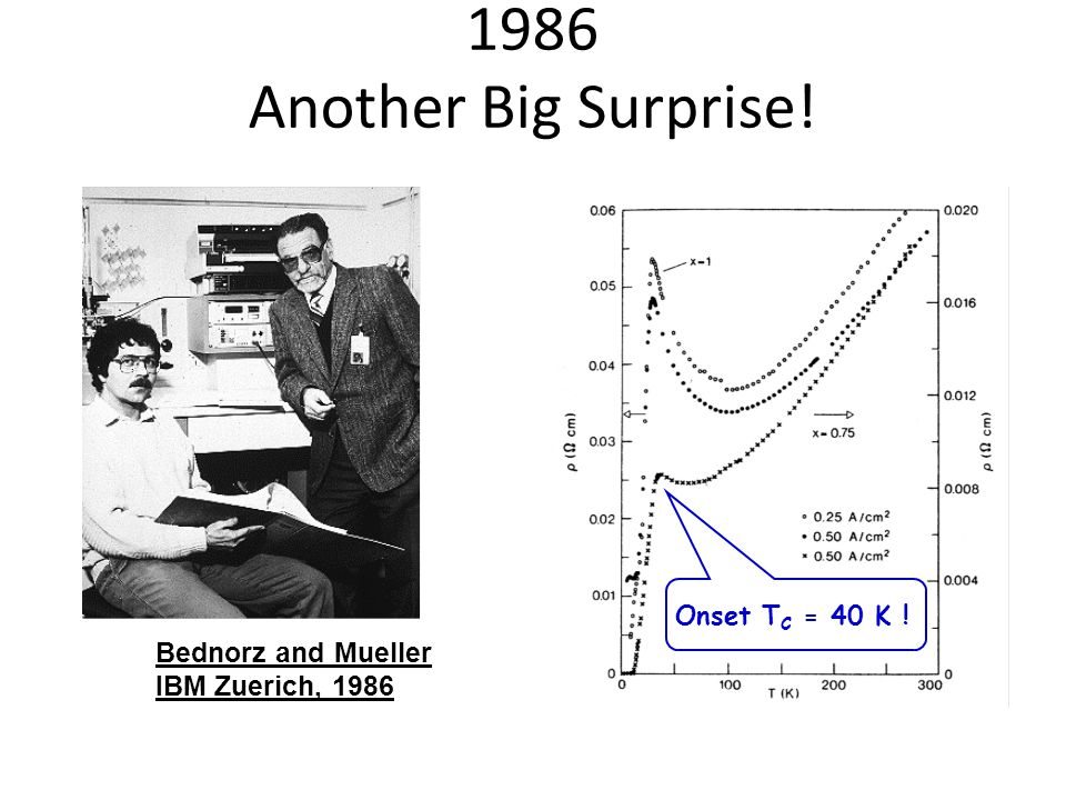 1986 Another Big Surprise! Bednorz and Mueller IBM Zuerich, 1986 Onset T C = 40 K !