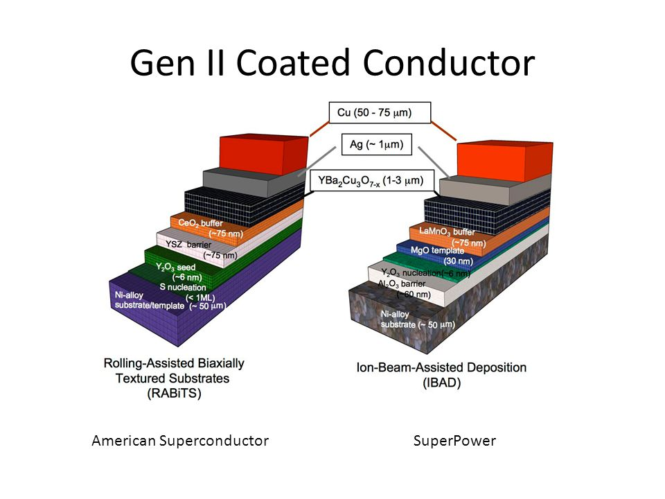 Gen II Coated Conductor American SuperconductorSuperPower