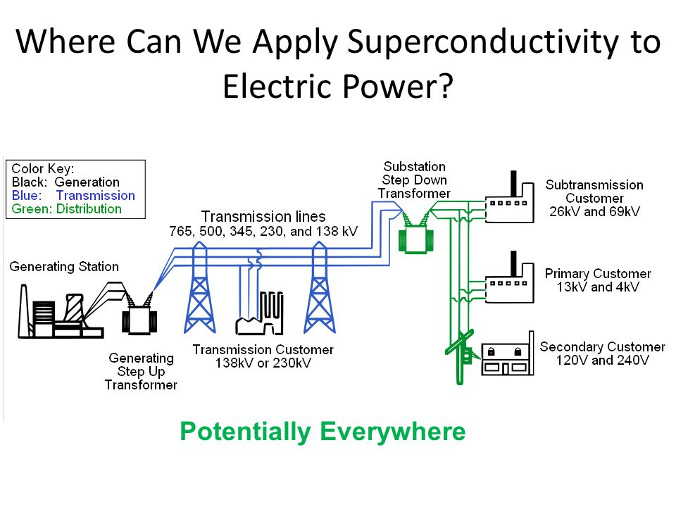 Where Can We Apply Superconductivity to Electric Power? Potentially Everywhere