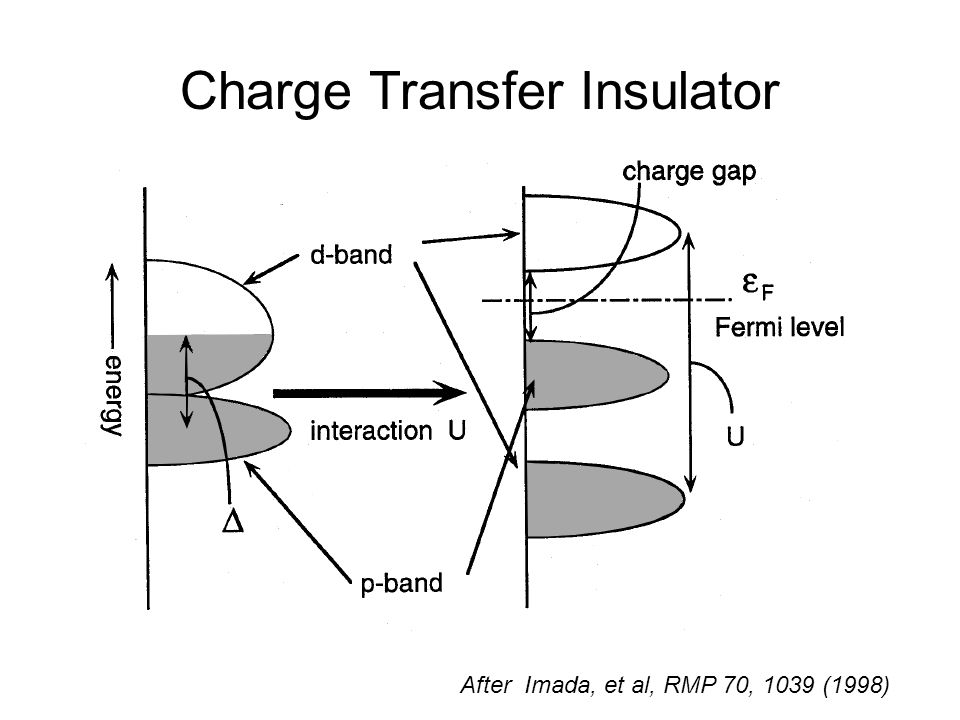Charge Transfer Insulator After Imada, et al, RMP 70, 1039 (1998)