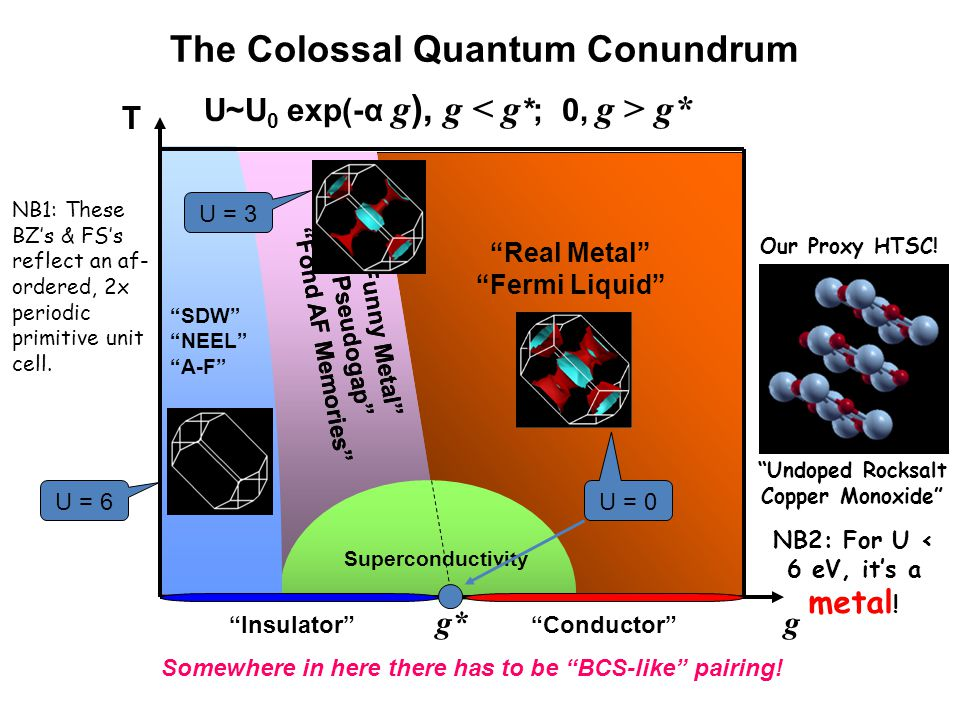 Real Metal Fermi Liquid Funny Metal Pseudogap Fond AF Memories Superconductivity SDW NEEL A-F T g g* Insulator Conductor Funny Metal Pseudogap Fond AF Memories The Colossal Quantum Conundrum U~U 0 exp(-α g ), g g* Somewhere in here there has to be BCS-like pairing.