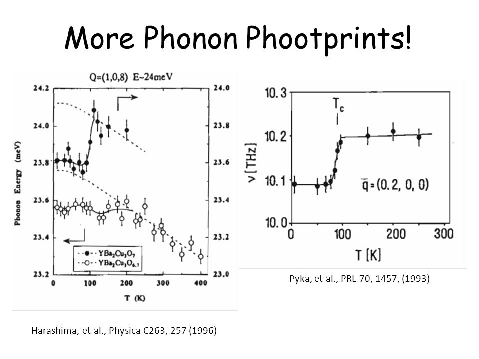 Pyka, et al., PRL 70, 1457, (1993) Harashima, et al., Physica C263, 257 (1996) More Phonon Phootprints!