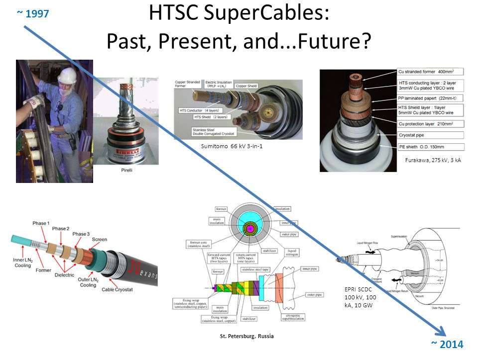 HTSC SuperCables: Past, Present, and...Future.