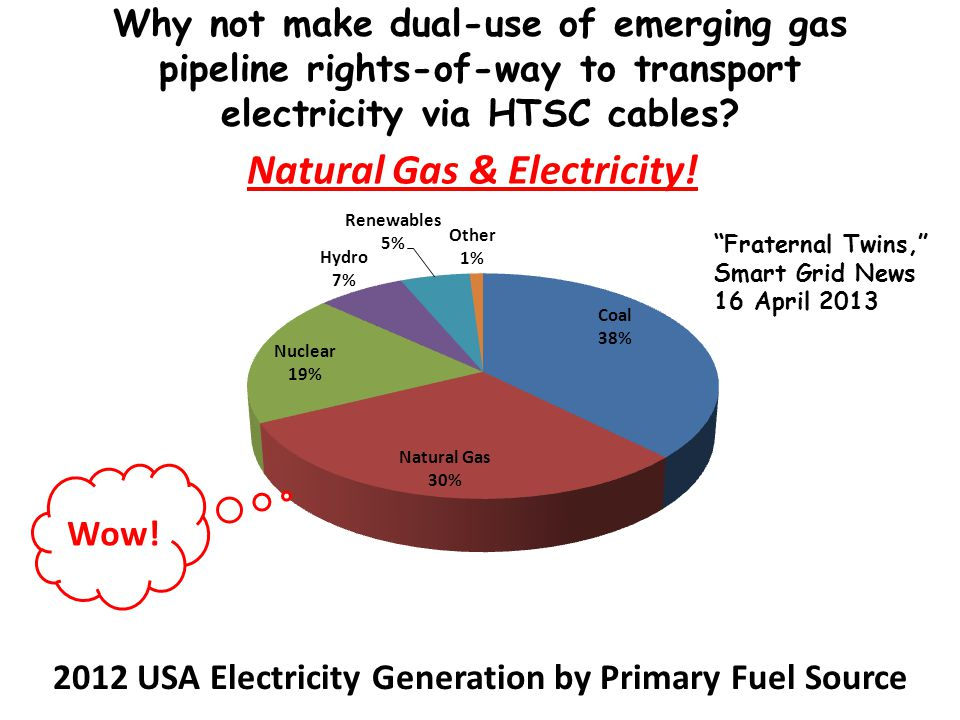 Natural Gas & Electricity. 2012 USA Electricity Generation by Primary Fuel Source Wow.