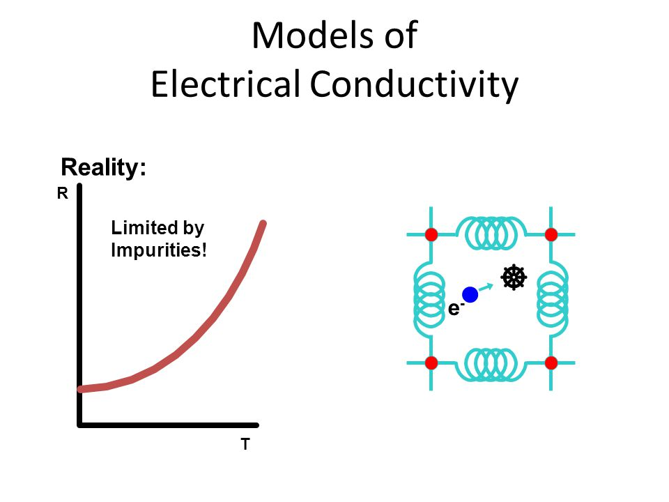 Important Numbers in Superconductivity Transition Temperature, T C Way below 300 K Critical Current Density, J C 10 -2 - 10 6 A/cm 2 Critical Magnetic Field, H C 10 -4 - 10 T London Penetration Depth, 10 - >1000 Å Pippard Coherence Length,  10 - >1000 Å G-L Parameter,  = /  0.01 - 100 NB.