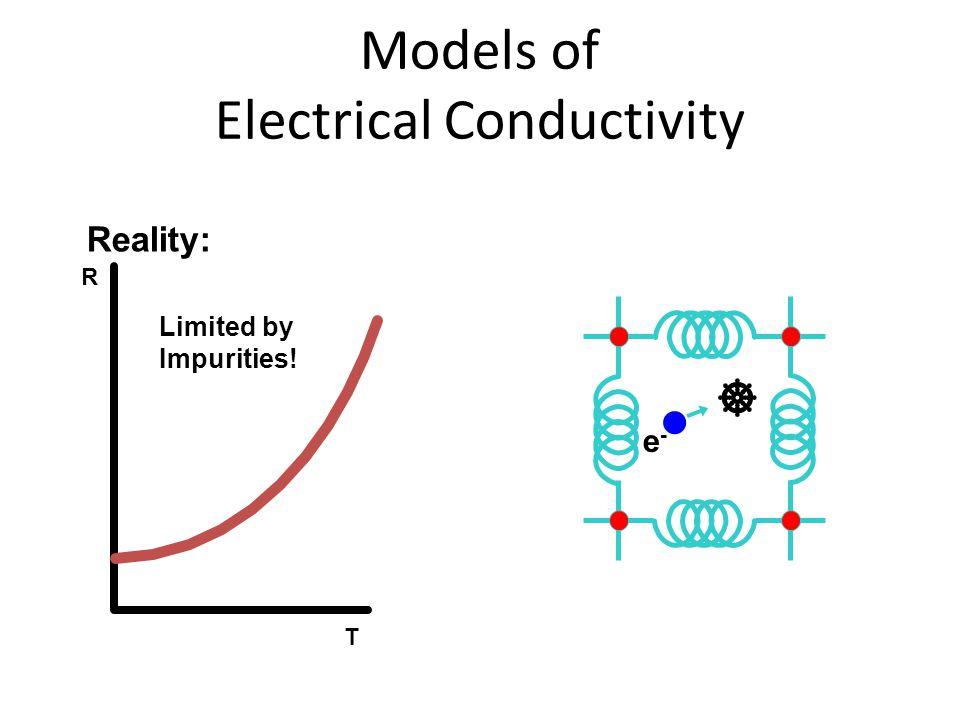 Reality: R T Limited by Impurities!  e-e-