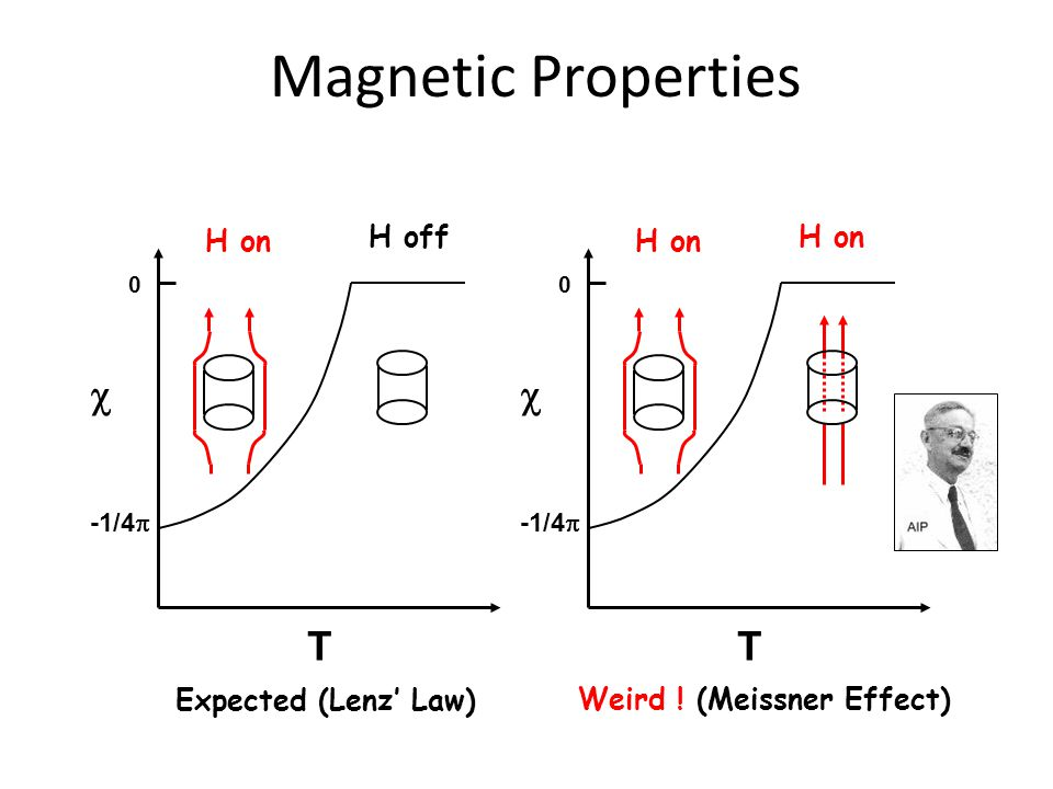 Magnetic Properties 0 -1/4   T H off H on Expected (Lenz' Law) 0 -1/4   T H on Weird .