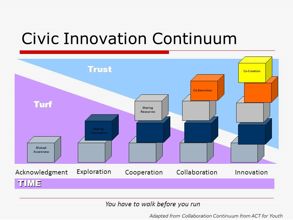 Civic Innovation Continuum Turf Trust TIME Sharing Resources Sharing Information Mutual Awareness Co-Execution Co-Creation Acknowledgment Exploration
