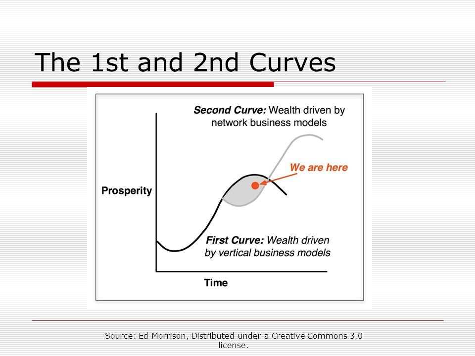 2 nd Curve Communities Are Where Our Grandchildren Will Find Success Second Curve – Wealth driven by network business models