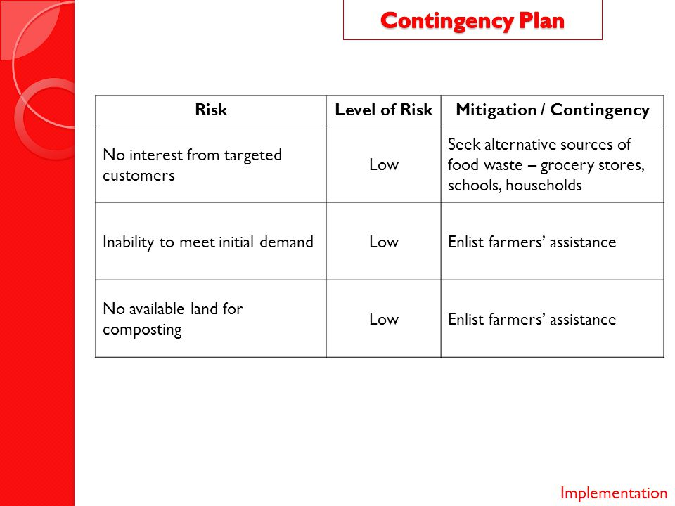 RiskLevel of RiskMitigation / Contingency No interest from targeted customers Low Seek alternative sources of food waste – grocery stores, schools, households Inability to meet initial demandLowEnlist farmers' assistance No available land for composting LowEnlist farmers' assistance Implementation