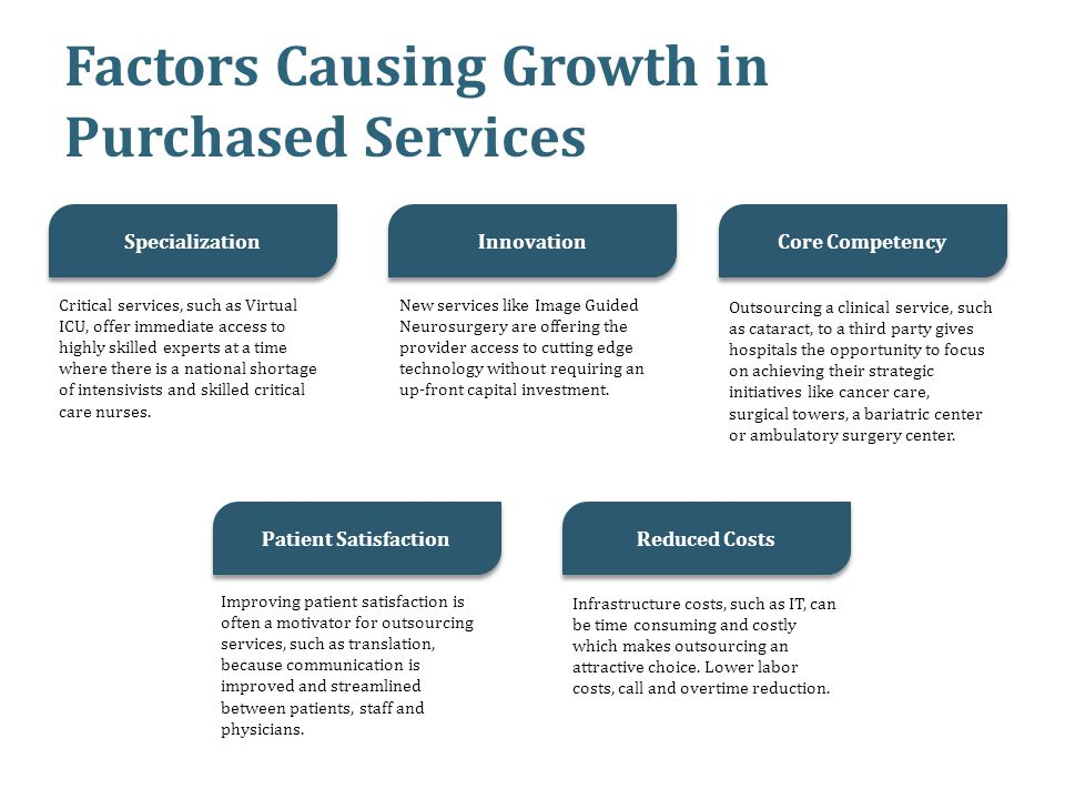 Factors Causing Growth in Purchased Services Specialization Innovation Core Competency Patient Satisfaction Reduced Costs Critical services, such as V