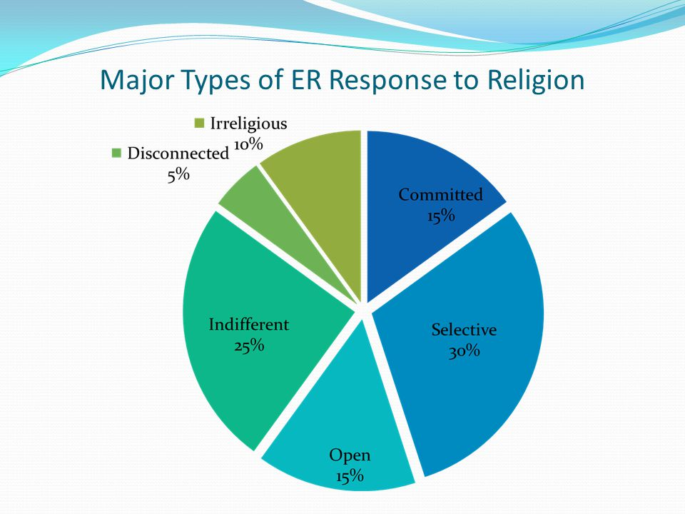 Major Types of ER Response to Religion
