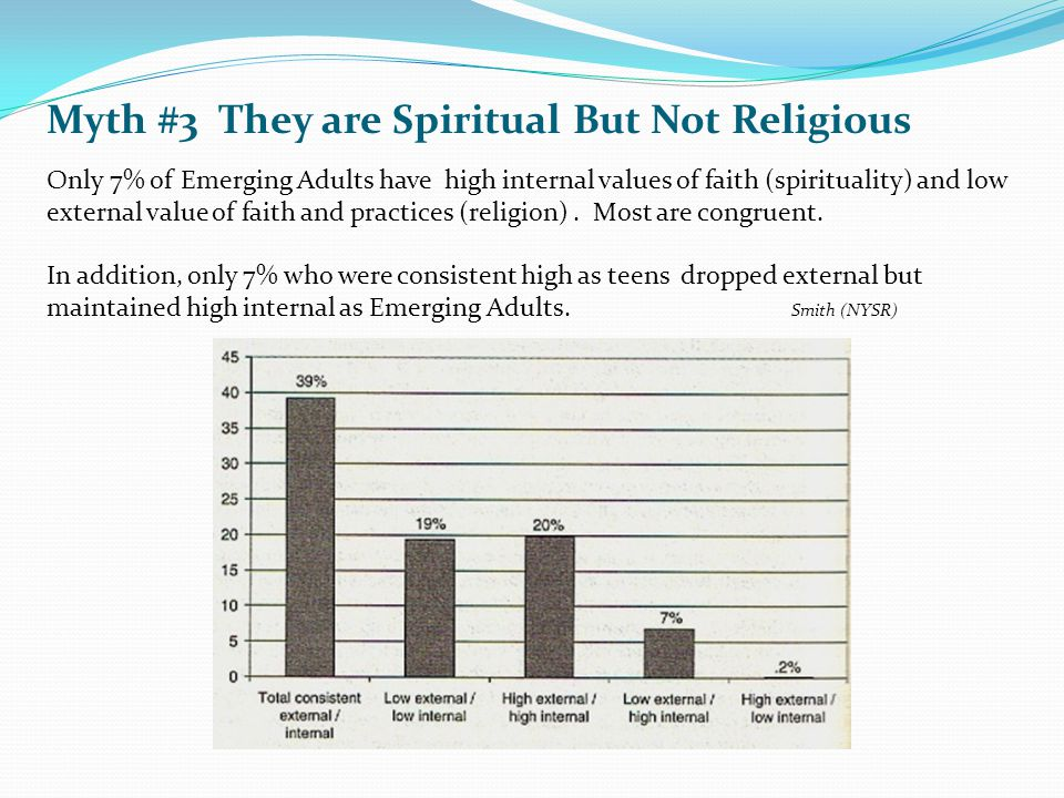 Myth #3 They are Spiritual But Not Religious Only 7% of Emerging Adults have high internal values of faith (spirituality) and low external value of faith and practices (religion).