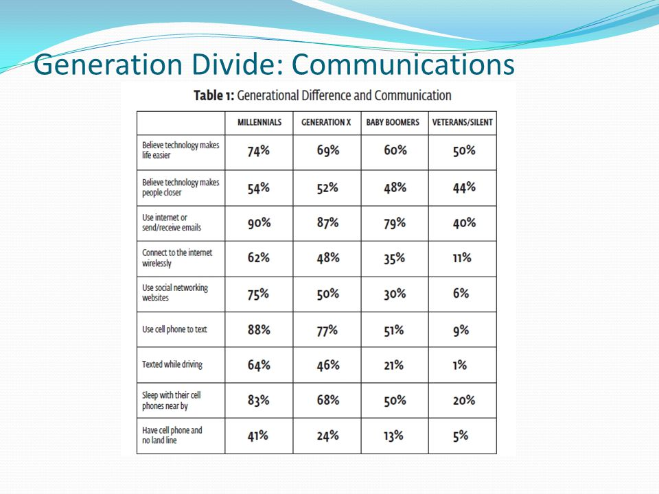 Generation Divide: Communications