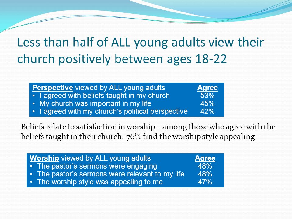 Less than half of ALL young adults view their church positively between ages 18-22 Worship viewed by ALL young adultsAgree The pastor's sermons were engaging48% The pastor's sermons were relevant to my life48% The worship style was appealing to me47% Perspective viewed by ALL young adultsAgree I agreed with beliefs taught in my church53% My church was important in my life45% I agreed with my church's political perspective 42% Beliefs relate to satisfaction in worship – among those who agree with the beliefs taught in their church, 76% find the worship style appealing