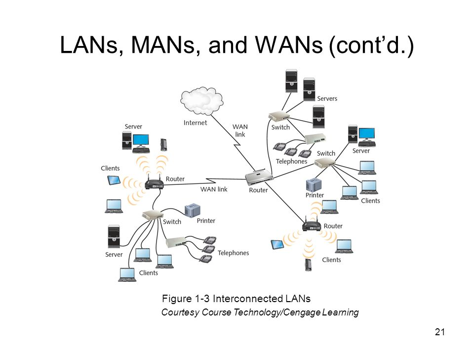 21 LANs, MANs, and WANs (cont'd.) Figure 1-3 Interconnected LANs Courtesy Course Technology/Cengage Learning