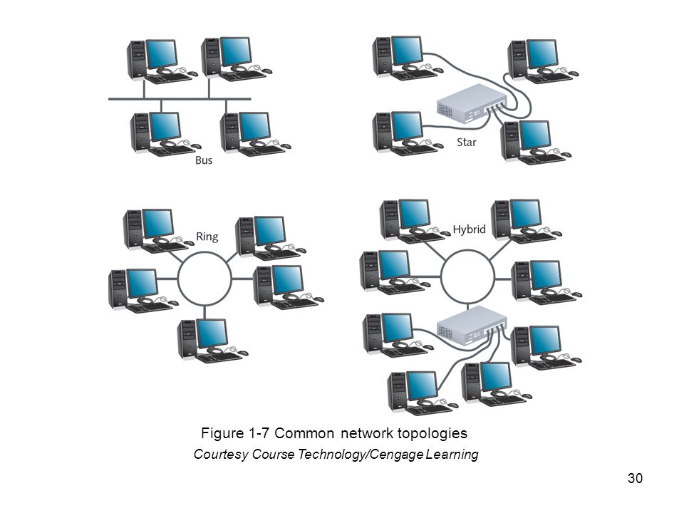 30 Courtesy Course Technology/Cengage Learning Figure 1-7 Common network topologies