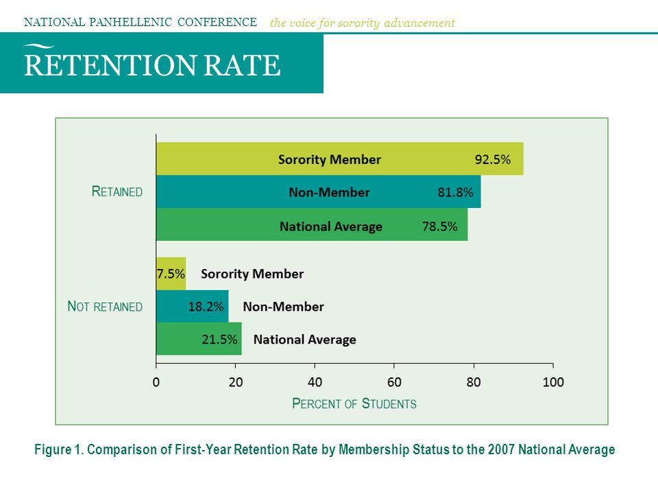 RETENTION RATE NATIONAL PANHELLENIC CONFERENCE the voice for sorority advancement Figure 1. Comparison of First-Year Retention Rate by Membership Stat