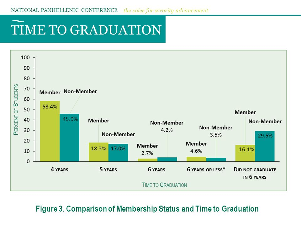 TIME TO GRADUATION NATIONAL PANHELLENIC CONFERENCE the voice for sorority advancement Figure 3. Comparison of Membership Status and Time to Graduation