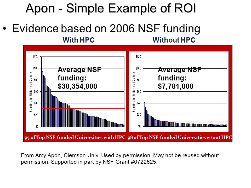 Apon - Simple Example of ROI Evidence based on 2006 NSF funding Average NSF funding: $30,354,000 Average NSF funding: $7,781,000 95 of Top NSF-funded Universities with HPC 98 of Top NSF-funded Universities w/out HPC With HPCWithout HPC From Amy Apon, Clemson Univ.