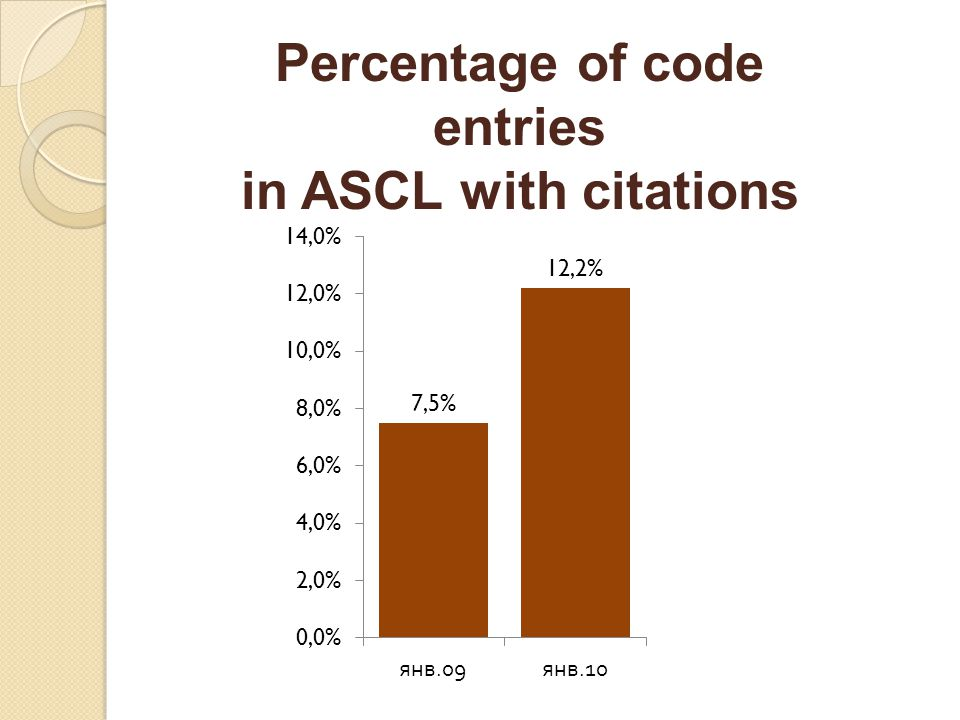 Percentage of code entries in ASCL with citations