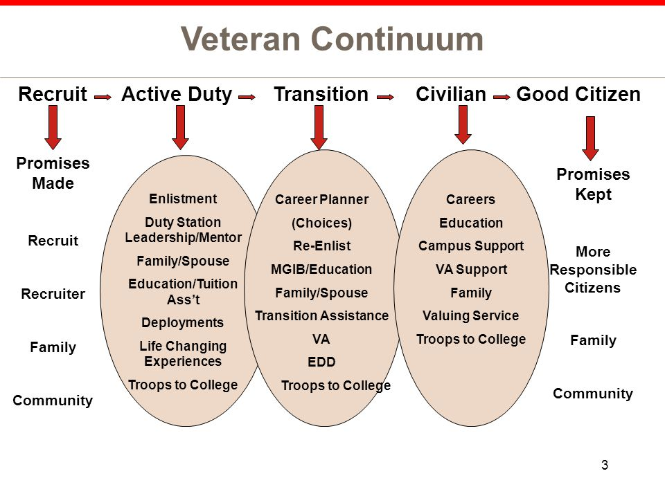 3 Veteran Continuum Recruit Active Duty Transition Civilian Good Citizen Enlistment Duty Station Leadership/Mentor Family/Spouse Education/Tuition Ass't Deployments Life Changing Experiences Troops to College Career Planner (Choices) Re-Enlist MGIB/Education Family/Spouse Transition Assistance VA EDD Troops to College Careers Education Campus Support VA Support Family Valuing Service Troops to College Promises Made Recruit Recruiter Family Community Promises Kept More Responsible Citizens Family Community